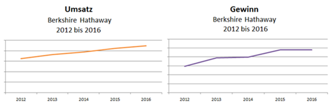 Berkshire Hathaway – Umsatz- und Gewinnsteigerung